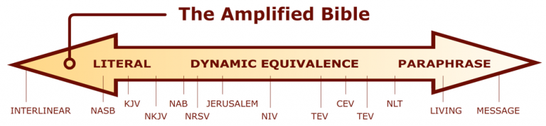 The Amplified Audio Bible